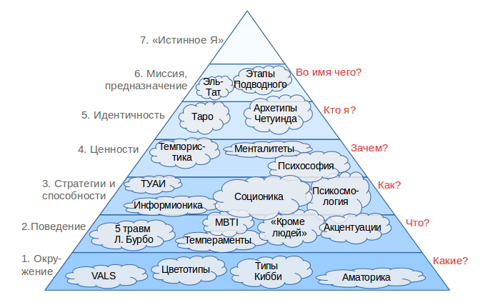 http://typologies.ru/files/site1/upload/typologies.png